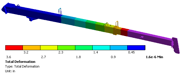 how to create deformation plot