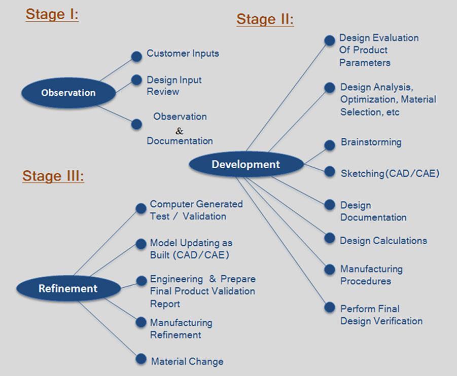 Design flowchart - Marne Company