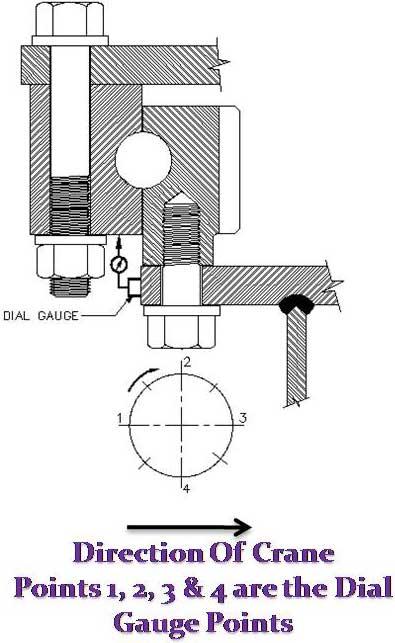dial-gauge-mounting